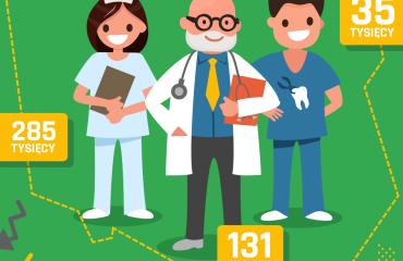 [Blog #18] Personel medyczny w liczbach