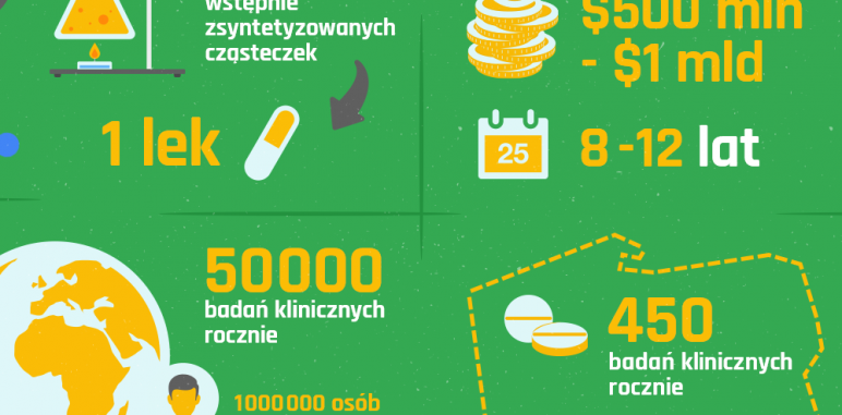 [Blog #27] Jak powstają leki?