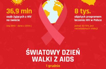 [Blog #34] Światowy Dzień Walki z AIDS